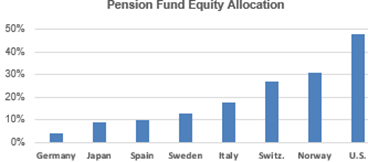 Pension Fund Equity Allocation