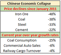 Chinese Economic Collapse