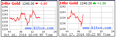 24hr Gold Charts 10-16 10-17