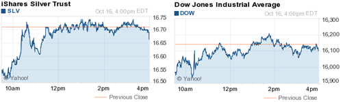 Ishares Dow Graph