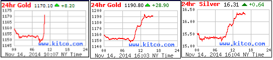3 24 Hr Gold Charts 11-17