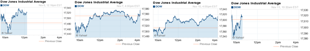 4 Dow Graphs 11-11-2014