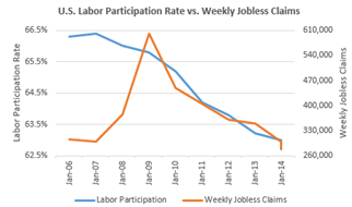 Labor vs Jobless Claims