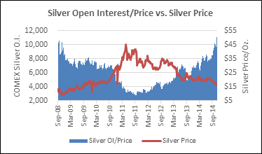 Silver Open Interest Price Graph