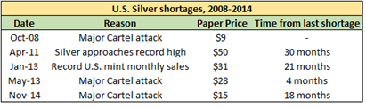 US Silver Shortages